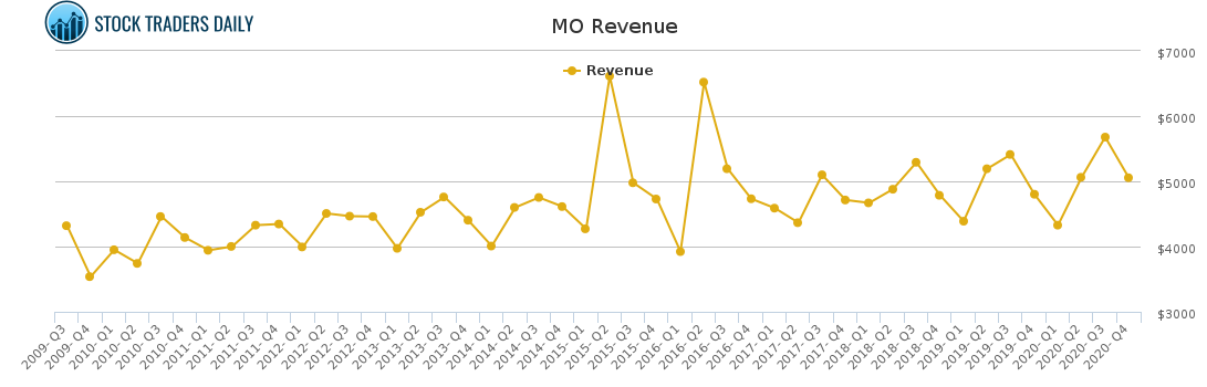 MO Revenue chart for February 23 2021