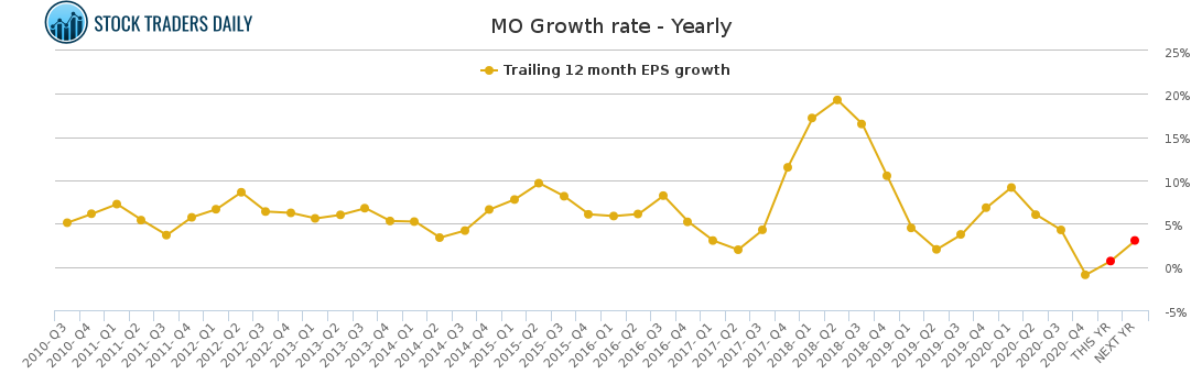 MO Growth rate - Yearly for February 23 2021