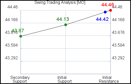 MO Swing Trading Analysis for February 23 2021