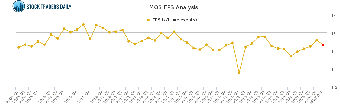 MOS EPS Analysis for February 23 2021