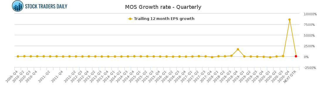 MOS Growth rate - Quarterly for February 23 2021