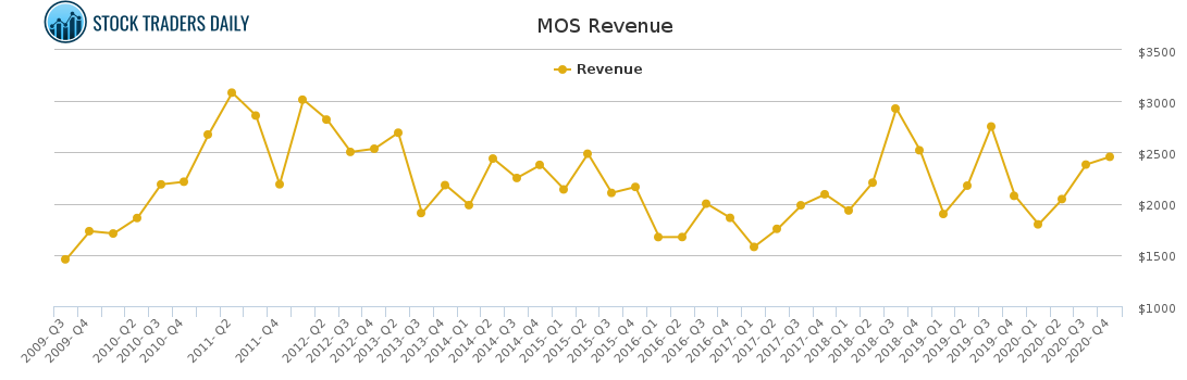 MOS Revenue chart for February 23 2021