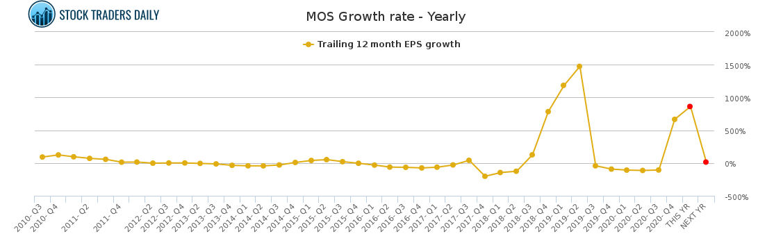MOS Growth rate - Yearly for February 23 2021