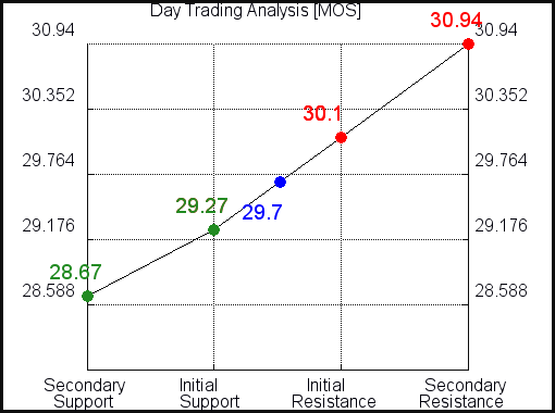 MOS Day Trading Analysis for February 23 2021