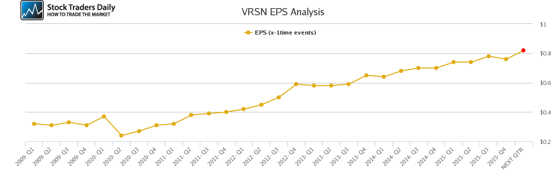 VRSN EPS Analysis