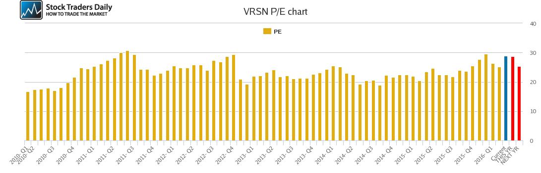 VRSN PE chart