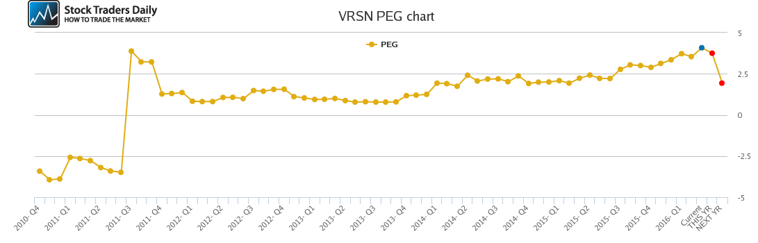 VRSN PEG chart