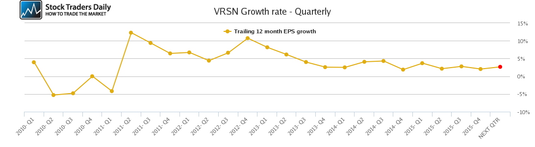 VRSN Growth rate - Quarterly