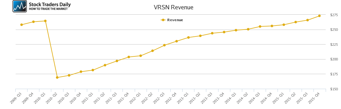 VRSN Revenue chart