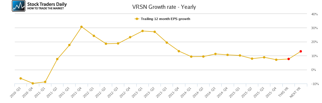 VRSN Growth rate - Yearly