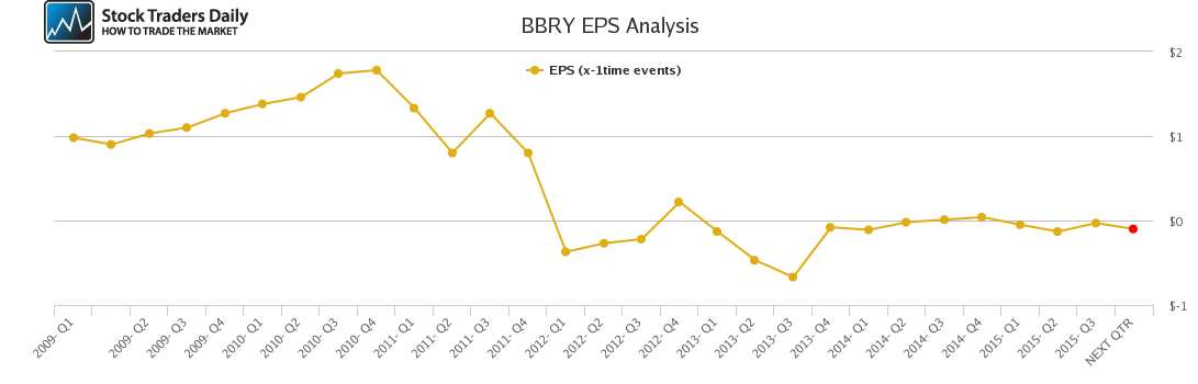 BBRY EPS Analysis