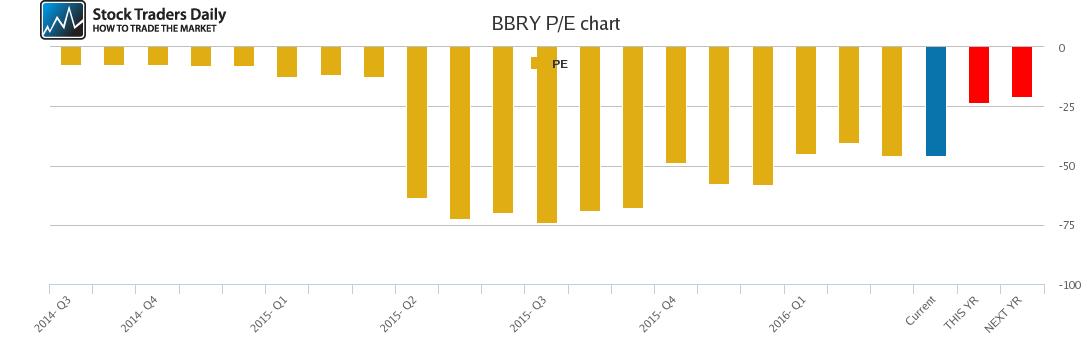 BBRY PE chart