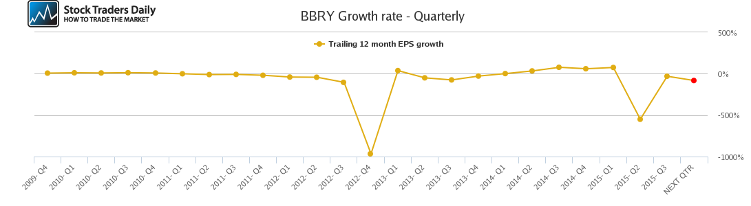 BBRY Growth rate - Quarterly