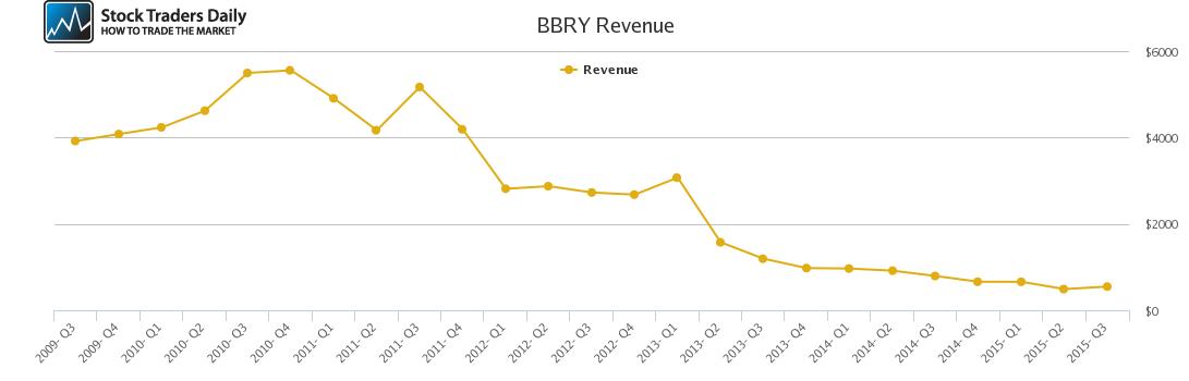 BBRY Revenue chart