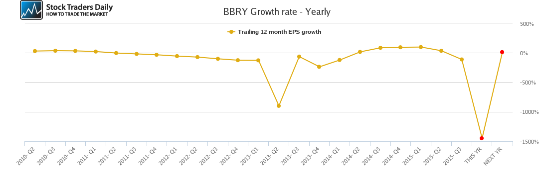 BBRY Growth rate - Yearly