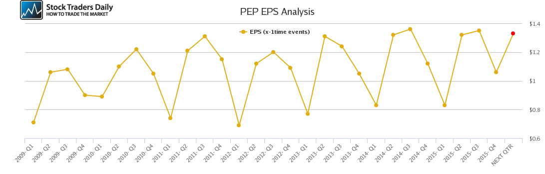 PEP EPS Analysis