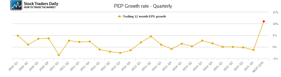 PEP Growth rate - Quarterly