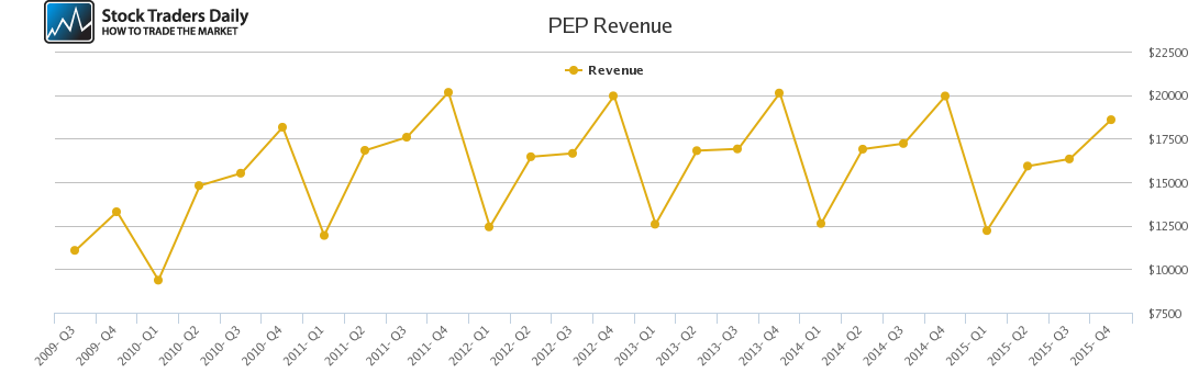 PEP Revenue chart