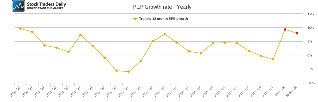 PEP Growth rate - Yearly