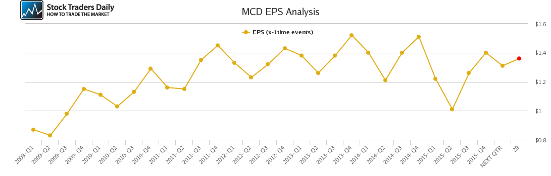 MCD EPS Analysis