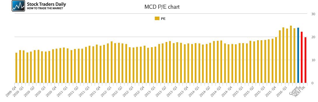 MCD PE chart