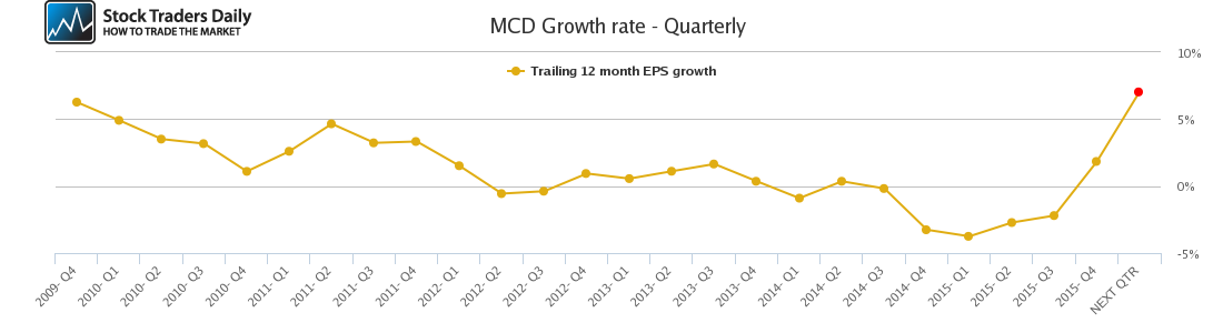 MCD Growth rate - Quarterly