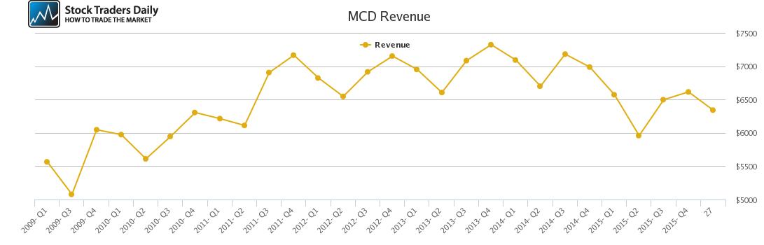 MCD Revenue chart
