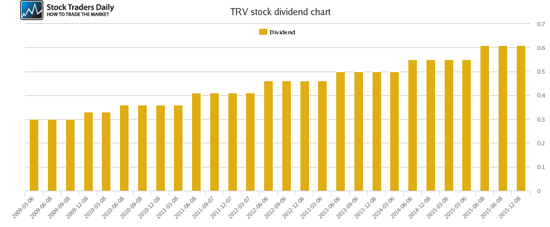 TRV Dividend Chart