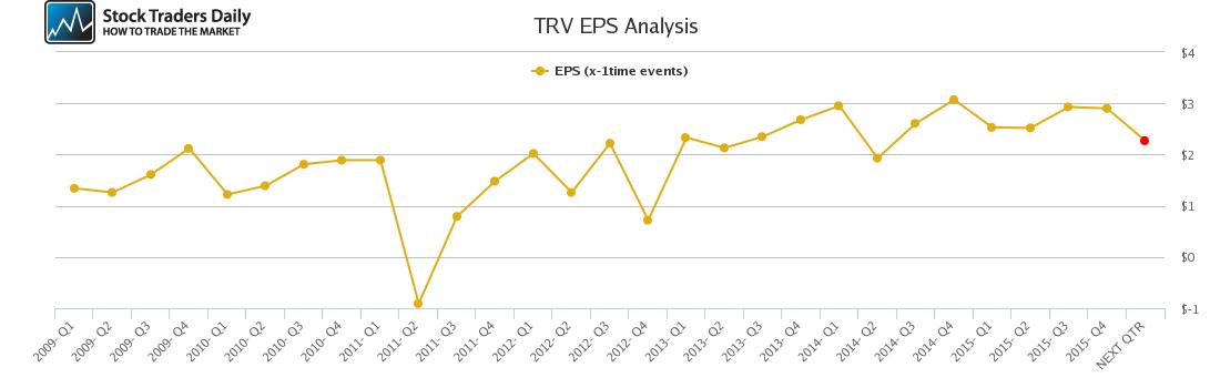 TRV EPS Analysis