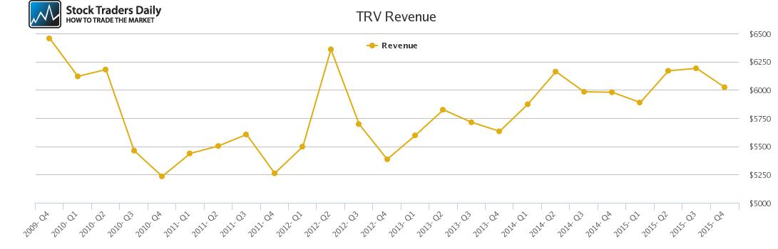 TRV Revenue chart