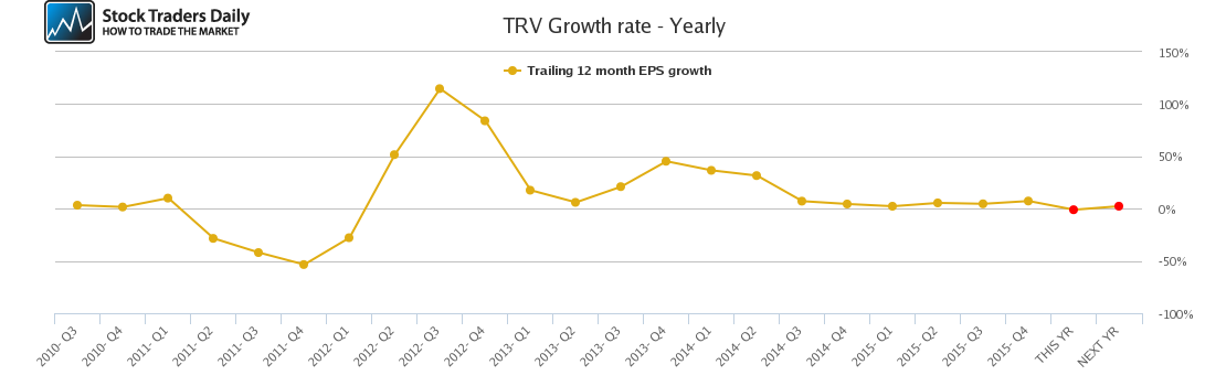 TRV Growth rate - Yearly