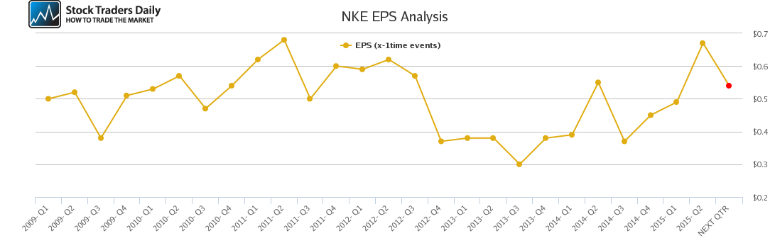 NKE EPS Analysis