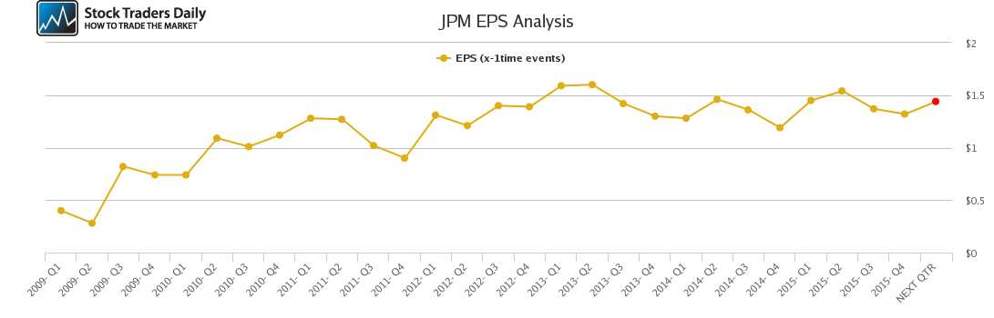 JPM EPS Analysis