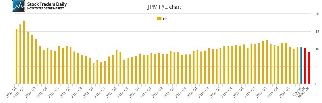 JPM PE chart