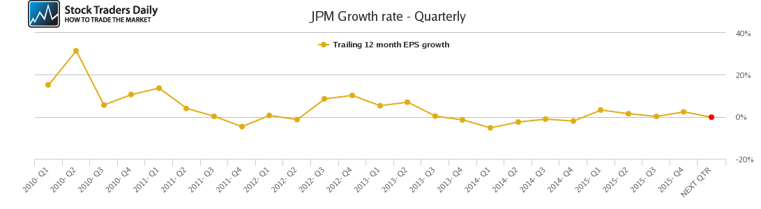 JPM Growth rate - Quarterly