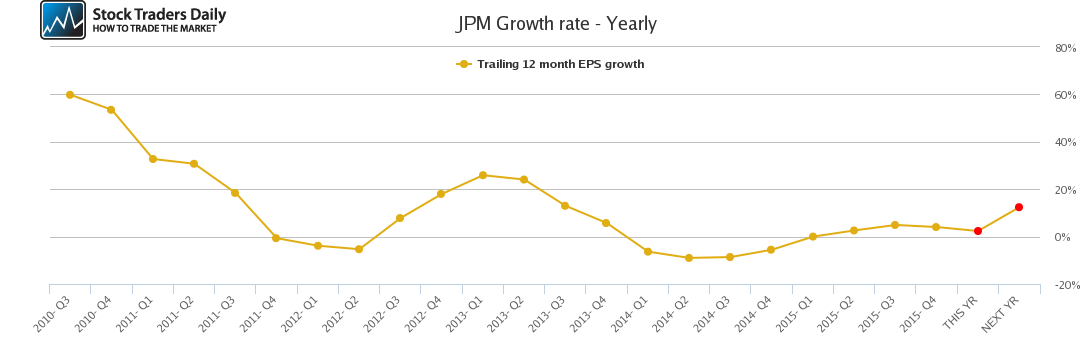 JPM Growth rate - Yearly