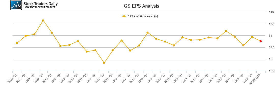 GS EPS Analysis