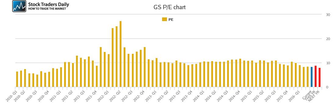 GS PE chart