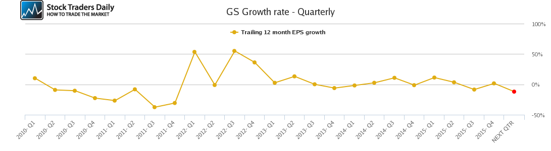 GS Growth rate - Quarterly