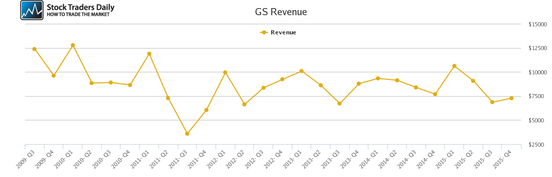 GS Revenue chart