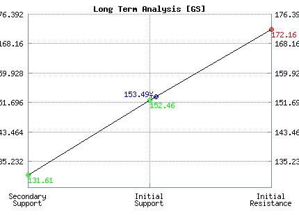 GS Long Term Analysis