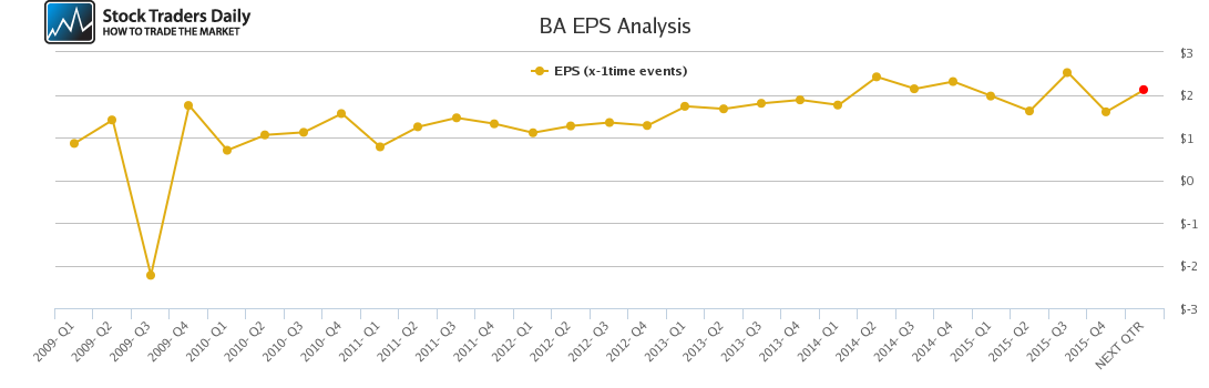 BA EPS Analysis