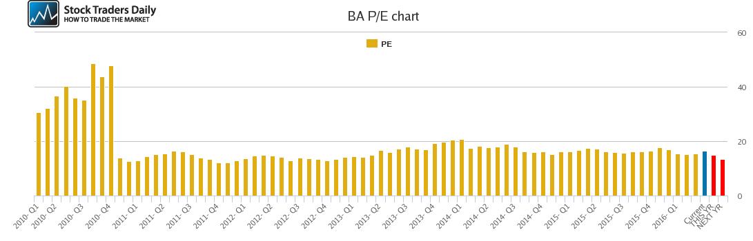 BA PE chart