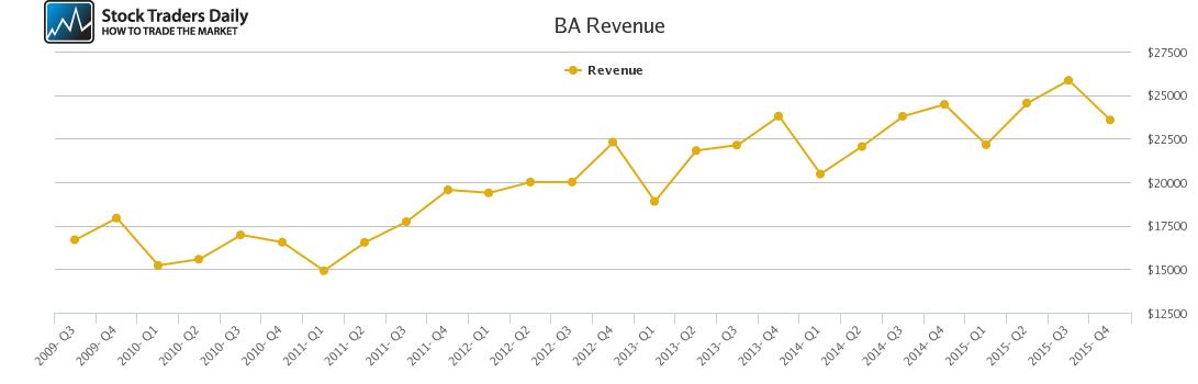BA Revenue chart