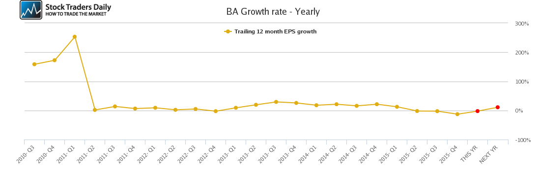 BA Growth rate - Yearly