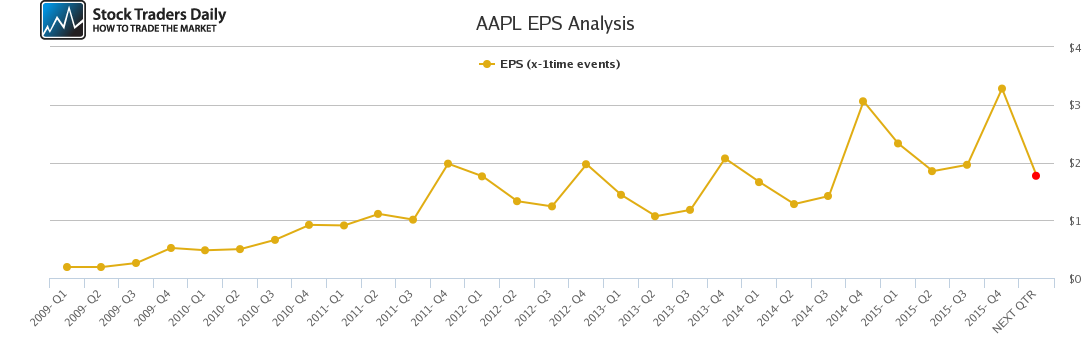 AAPL EPS Analysis