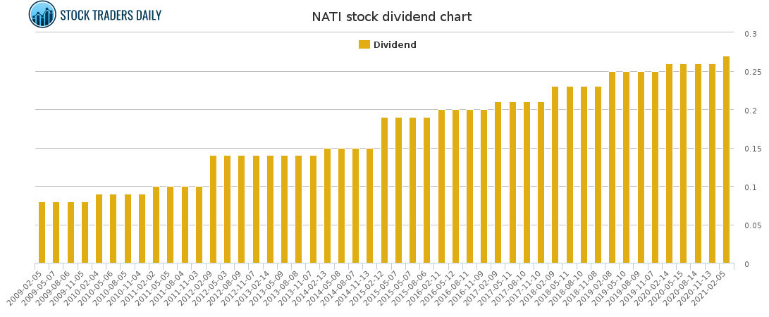 NATI Dividend Chart for March 9 2021