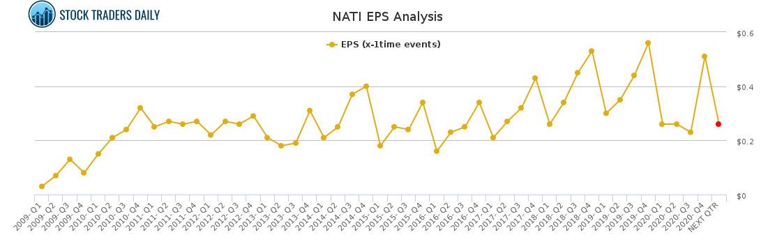 NATI EPS Analysis for March 9 2021