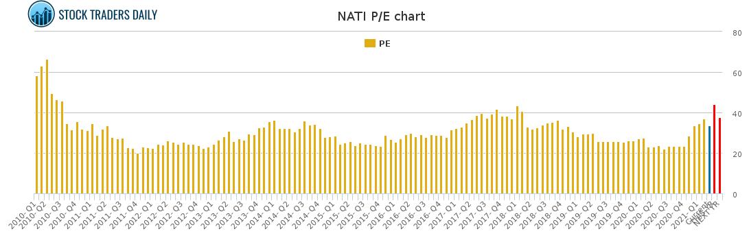 NATI PE chart for March 9 2021