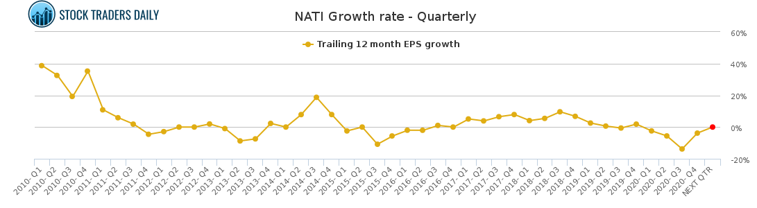 NATI Growth rate - Quarterly for March 9 2021